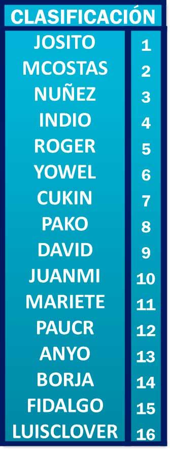 Clasificación Nivel 5 Individuales del Internacional RadikalDarts 2020. 1 Josito 2 MCostas 3 Núñez 4 Indio 5 Roger...