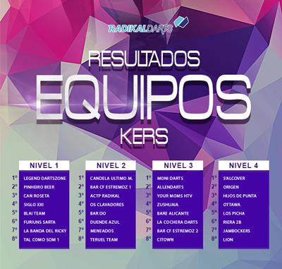 Resultados de las Finales Online de la Liga de Equipos Kers Radikal Darts