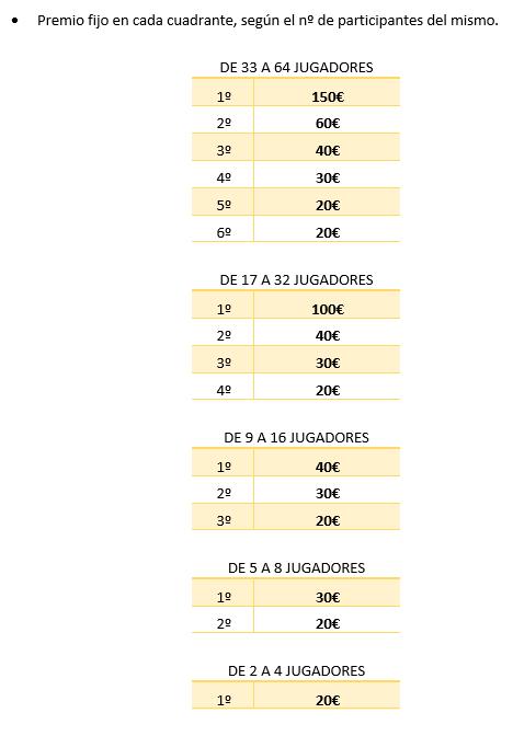 Premios Torneos Online de Dardos RadiklaDarts
