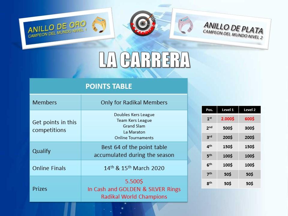 La Carrera RadikalDarts Championship