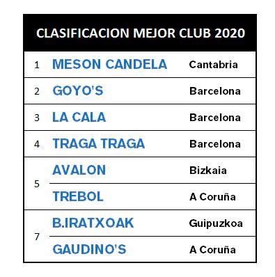 Resultados Mejor Club de Dardos 2020 Radikal Darts